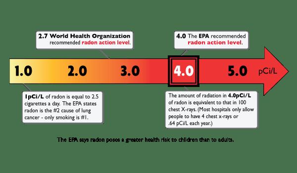 epa radon-safety guide